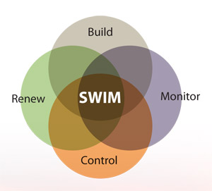 The overall goal of the SWIM is to transform the nation's capability to build, monitor, control and renew water infrastructure systems to be both resilient and sustainable.